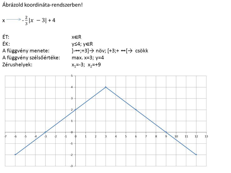 ÉT: xR. ÉK: y≤4; yR. A függvény menete: ]-∞;+3]→ növ; [+3;+ ∞[→ csökk A függvény szélsőértéke: max. x=3; y=4.